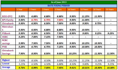 bank rates