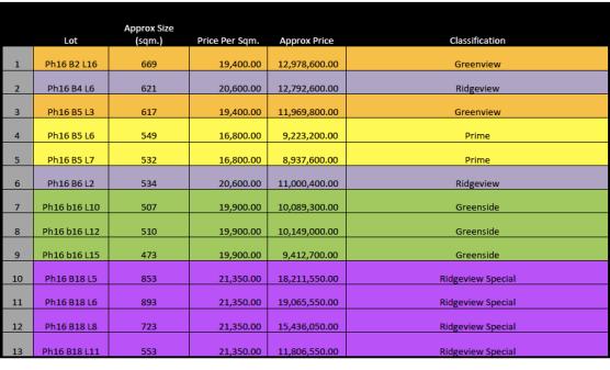 Ayala Westgrove Heights Prices