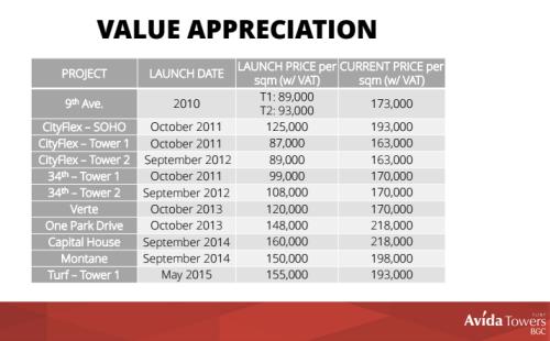 Avida BGC Value Aprreciation